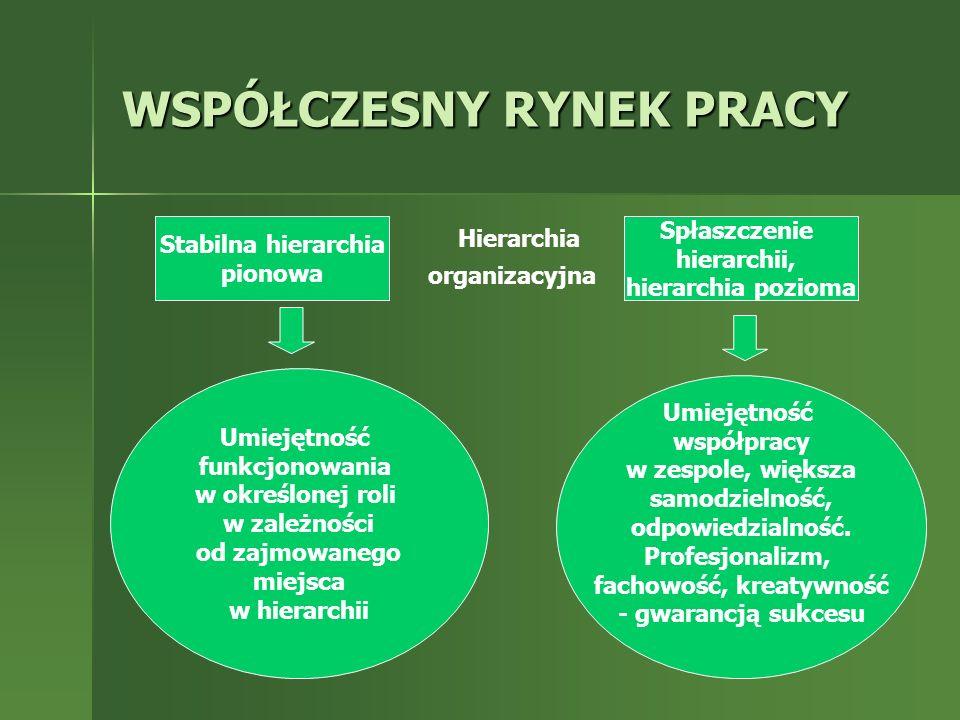 WSPÓŁCZESNY RYNEK PRACY Stabilna hierarchia pionowa Spłaszczenie hierarchii, hierarchia pozioma Umiejętność funkcjonowania w określonej roli w zależno