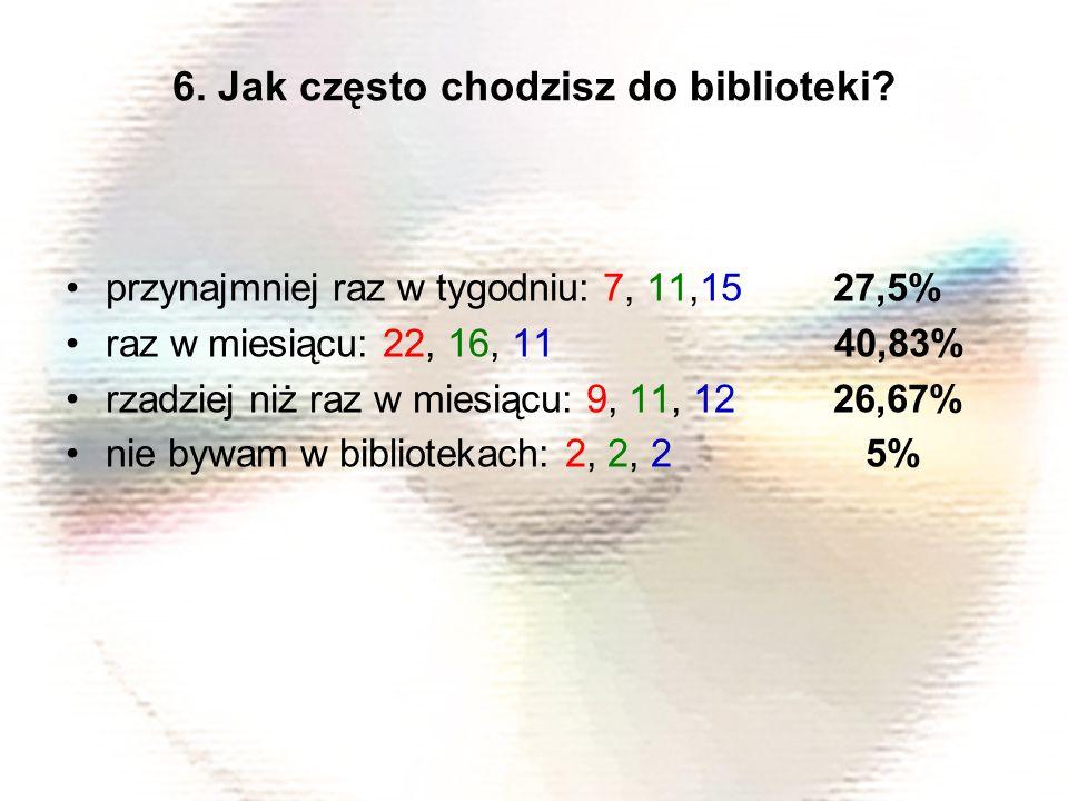 przynajmniej raz w tygodniu: 7, 11,15 27,5% raz w miesiącu: 22, 16, 11 40,83% rzadziej niż raz w miesiącu: 9, 11, 12 26,67% nie bywam w bibliotekach: 2, 2, 2 5% 6.