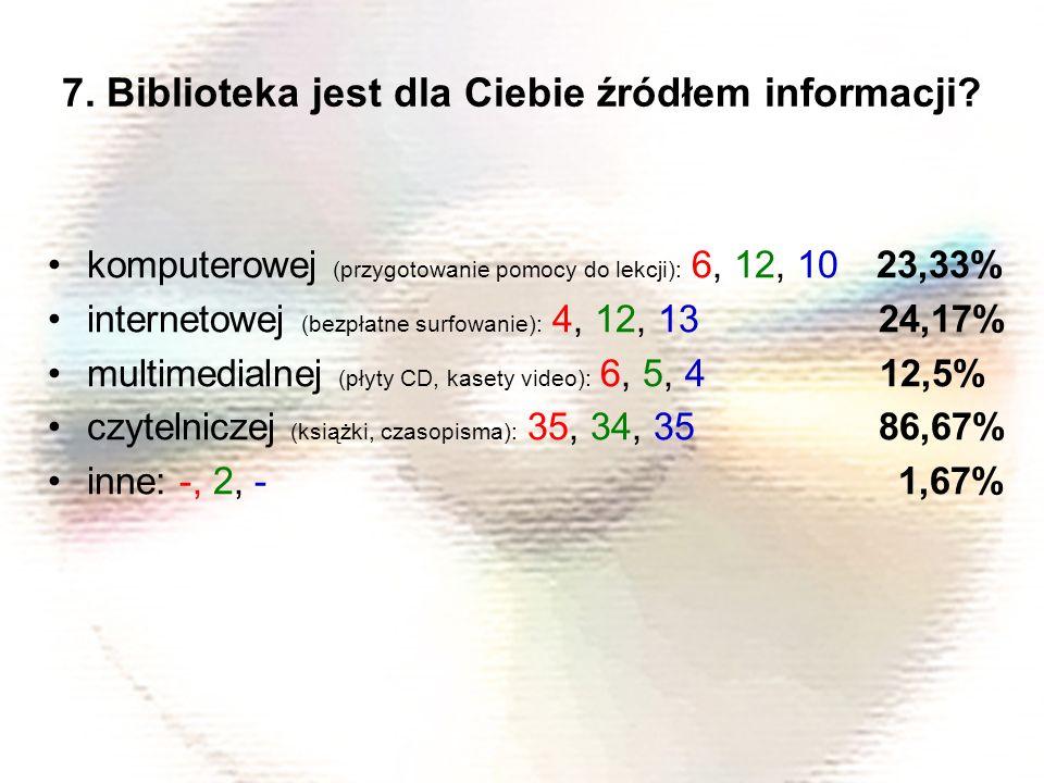 komputerowej (przygotowanie pomocy do lekcji): 6, 12, 10 23,33% internetowej (bezpłatne surfowanie): 4, 12, 13 24,17% multimedialnej (płyty CD, kasety video): 6, 5, 4 12,5% czytelniczej (książki, czasopisma): 35, 34, 35 86,67% inne: -, 2, - 1,67% 7.