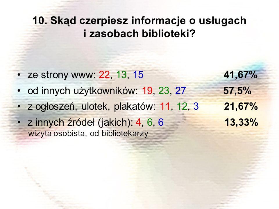 ze strony www: 22, 13, 15 41,67% od innych użytkowników: 19, 23, 27 57,5% z ogłoszeń, ulotek, plakatów: 11, 12, 3 21,67% z innych źródeł (jakich): 4, 6, 6 13,33% wizyta osobista, od bibliotekarzy 10.