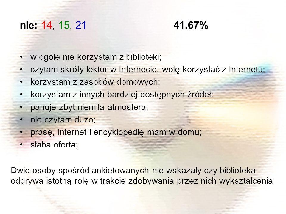 nie: 14, 15, 21 41.67% w ogóle nie korzystam z biblioteki; czytam skróty lektur w Internecie, wolę korzystać z Internetu; korzystam z zasobów domowych; korzystam z innych bardziej dostępnych źródeł; panuje zbyt niemiła atmosfera; nie czytam dużo; prasę, Internet i encyklopedię mam w domu; słaba oferta; Dwie osoby spośród ankietowanych nie wskazały czy biblioteka odgrywa istotną rolę w trakcie zdobywania przez nich wykształcenia