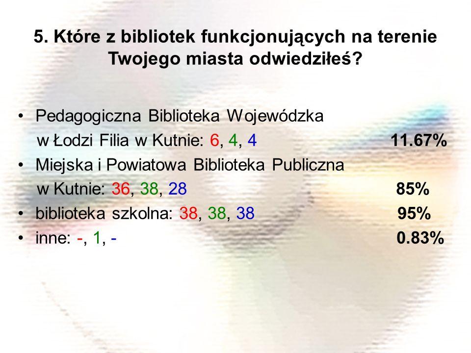 Pedagogiczna Biblioteka Wojewódzka w Łodzi Filia w Kutnie: 6, 4, 4 11.67% Miejska i Powiatowa Biblioteka Publiczna w Kutnie: 36, 38, 28 85% biblioteka szkolna: 38, 38, 38 95% inne: -, 1, - 0.83% 5.