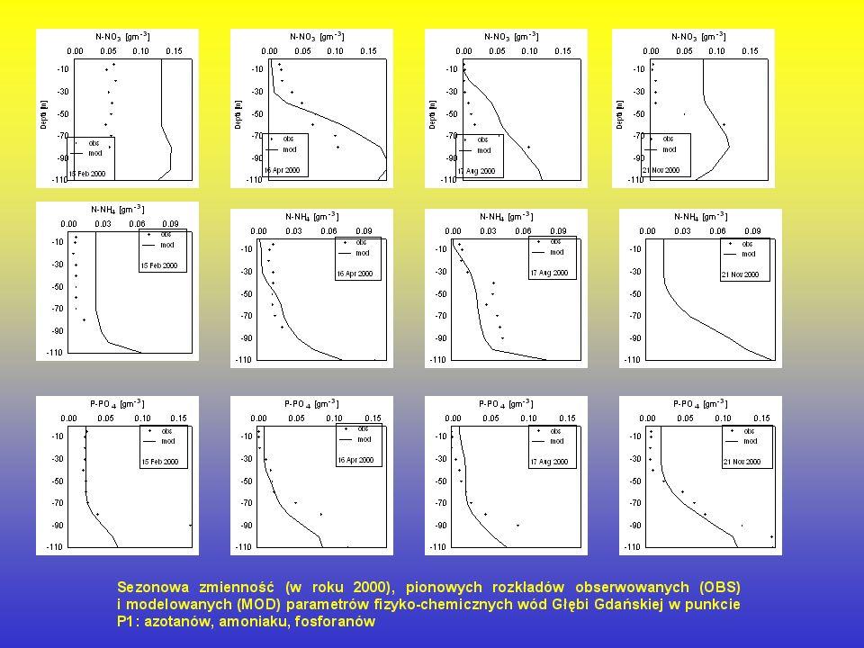 Zależność pomiędzy wartościami obserwowanymi (OBS) i modelowanymi (MOD) parametrów chemicznych i fizycznych w południowej części Bałtyku stacja: P1 w