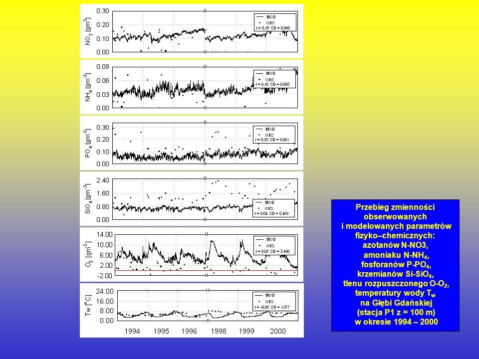 Przebieg powierzchniowej zmienności obserwowanych i modelowanych parametrów fizyko – chemicznych: azotanów N-NO3, amoniaku N-NH4, fosforanów P-PO4, kr