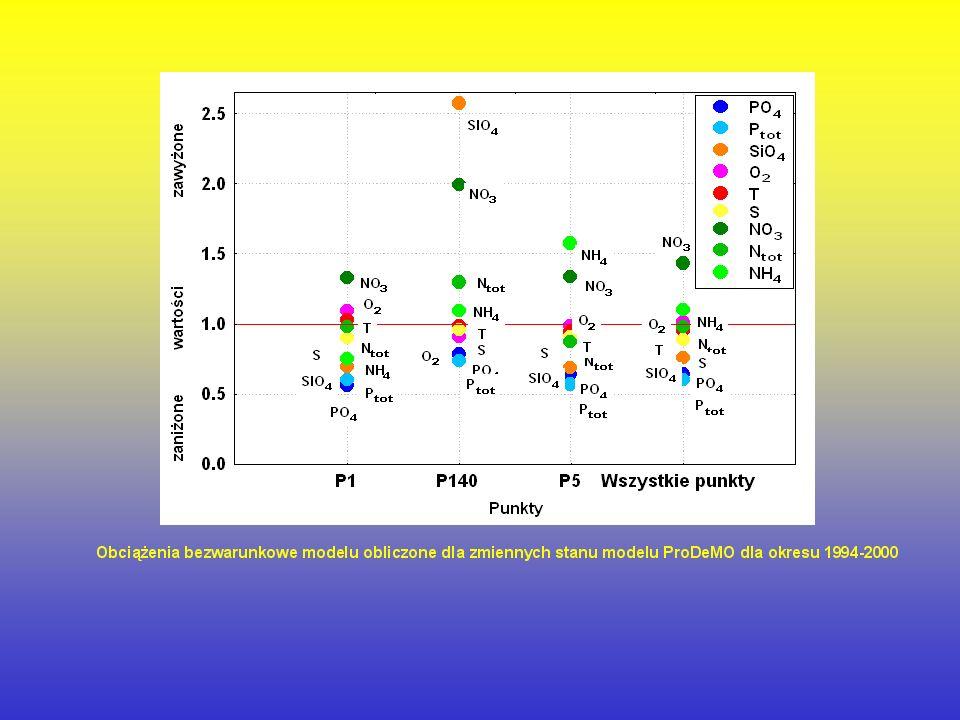 Przebieg zmienności obserwowanych i modelowanych parametrów fizyko–chemicznych: azotanów N-NO3, amoniaku N-NH 4, fosforanów P-PO 4, krzemianów Si-SiO