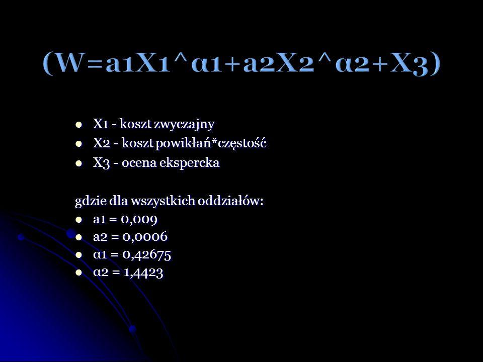 X1 - koszt zwyczajny X1 - koszt zwyczajny X2 - koszt powikłań*częstość X2 - koszt powikłań*częstość X3 - ocena ekspercka X3 - ocena ekspercka gdzie dl