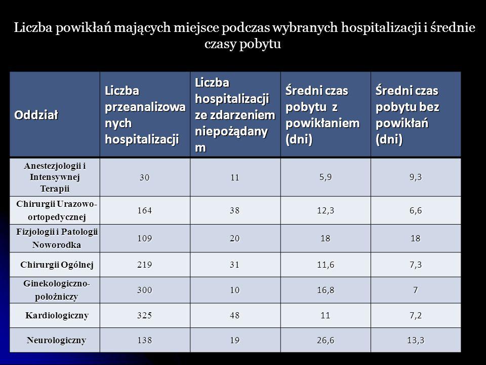Oddział Liczba przeanalizowa nych hospitalizacji Liczba hospitalizacji ze zdarzeniem niepożądany m Średni czas pobytu z powikłaniem (dni) Średni czas