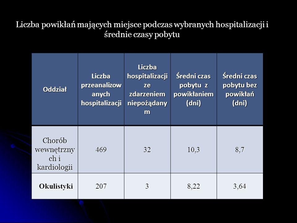 Oddział Liczba przeanalizow anych hospitalizacji Liczba hospitalizacji ze zdarzeniem niepożądany m Średni czas pobytu z powikłaniem (dni) Średni czas