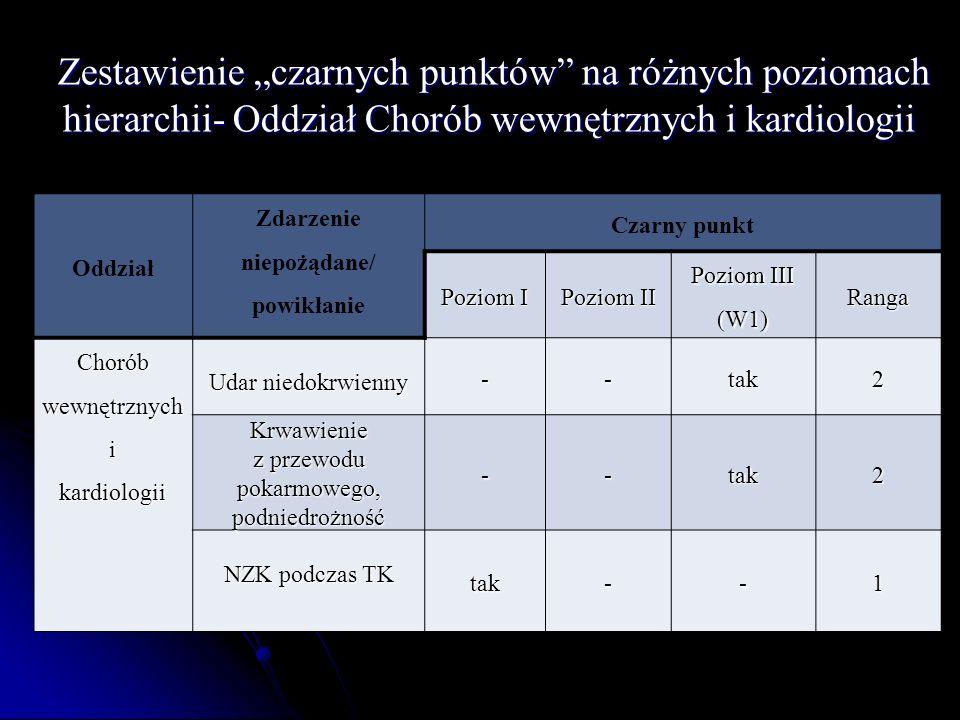 Zestawienie czarnych punktów na różnych poziomach hierarchii- Oddział Chorób wewnętrznych i kardiologii Zestawienie czarnych punktów na różnych poziom