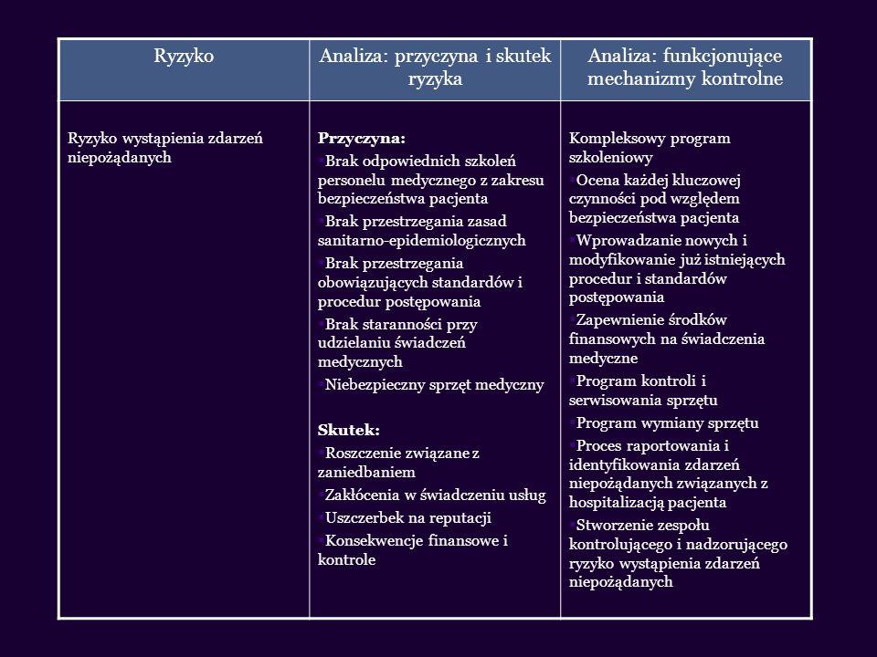 RyzykoAnaliza: przyczyna i skutek ryzyka Analiza: funkcjonujące mechanizmy kontrolne Ryzyko wystąpienia zdarzeń niepożądanych Przyczyna: Brak odpowied