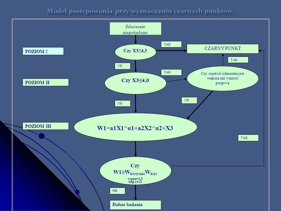 Zdarzenie niepożądane Czy X34,3 TAK CZARNY PUNKT Czy X34,0 Czy częstość zdarzenia jest większa niż wartość progowa W1=a1X1^α1+a2X2^α2+X3 NIE TAK NIE C