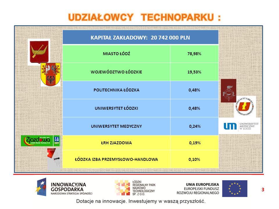 KAPITAŁ ZAKŁADOWY: 20 742 000 PLN MIASTO ŁÓDŹ78,98% WOJEWÓDZTWO ŁÓDZKIE19,53% POLITECHNIKA ŁÓDZKA0,48% UNIWERSYTET ŁÓDZKI0,48% UNIWERSYTET MEDYCZNY 0,