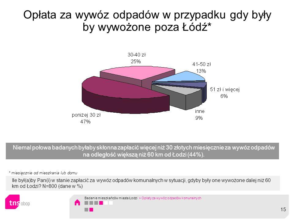 Opłata za wywóz odpadów w przypadku gdy były by wywożone poza Łódź* Ile był(a)by Pan(i) w stanie zapłacić za wywóz odpadów komunalnych w sytuacji, gdyby były one wywożone dalej niż 60 km od Łodzi.