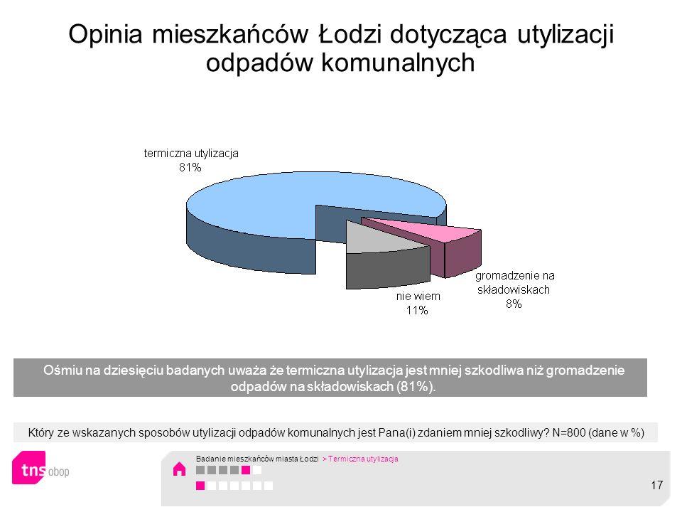 Opinia mieszkańców Łodzi dotycząca utylizacji odpadów komunalnych Który ze wskazanych sposobów utylizacji odpadów komunalnych jest Pana(i) zdaniem mniej szkodliwy.