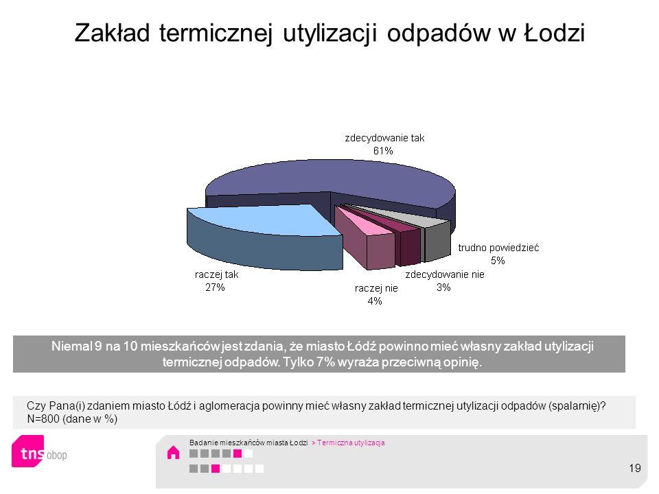 Zakład termicznej utylizacji odpadów w Łodzi Czy Pana(i) zdaniem miasto Łódź i aglomeracja powinny mieć własny zakład termicznej utylizacji odpadów (spalarnię).