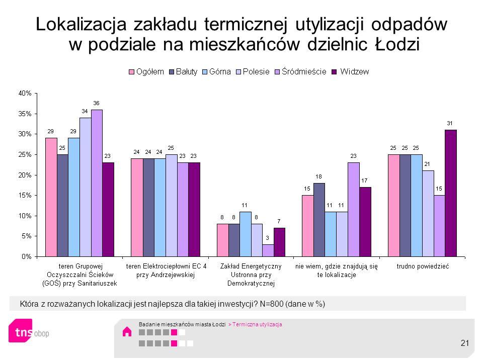 Lokalizacja zakładu termicznej utylizacji odpadów w podziale na mieszkańców dzielnic Łodzi Która z rozważanych lokalizacji jest najlepsza dla takiej inwestycji.