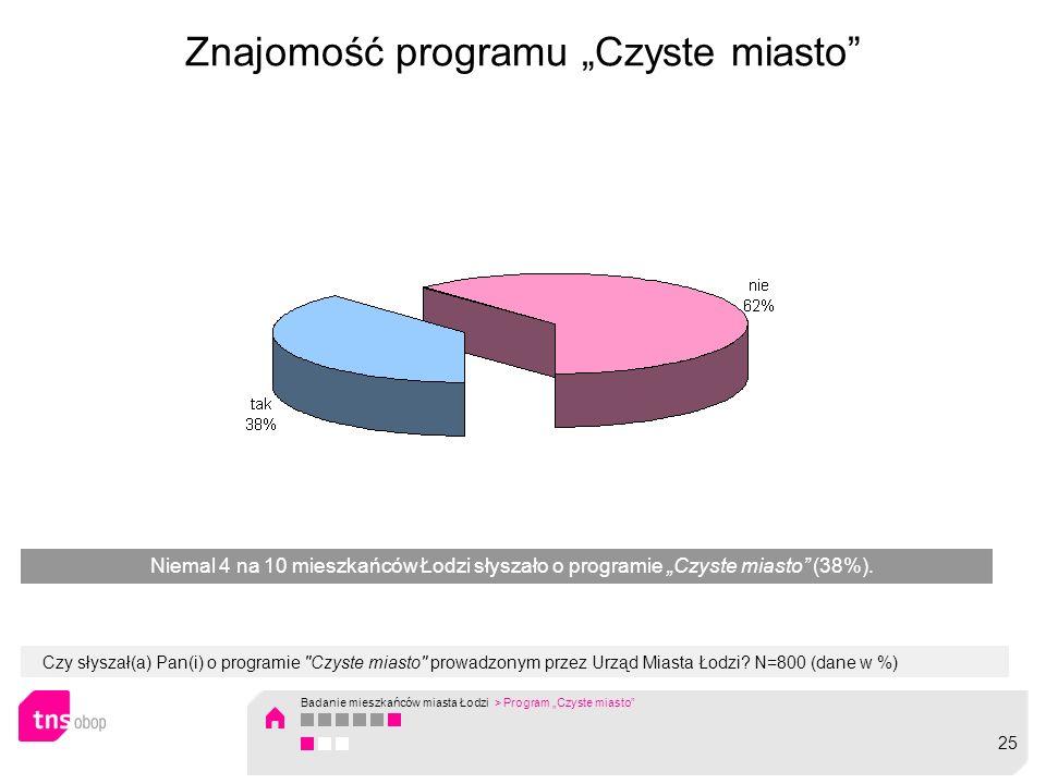 Znajomość programu Czyste miasto Czy słyszał(a) Pan(i) o programie Czyste miasto prowadzonym przez Urząd Miasta Łodzi.