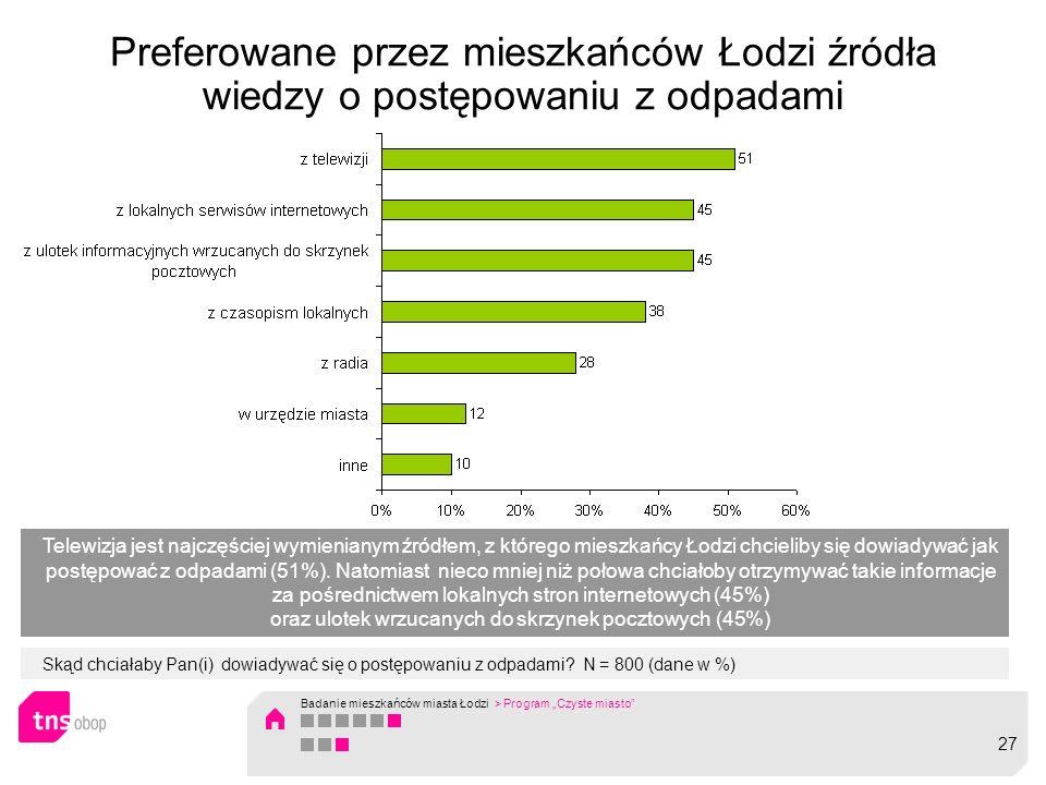 Preferowane przez mieszkańców Łodzi źródła wiedzy o postępowaniu z odpadami Skąd chciałaby Pan(i) dowiadywać się o postępowaniu z odpadami.