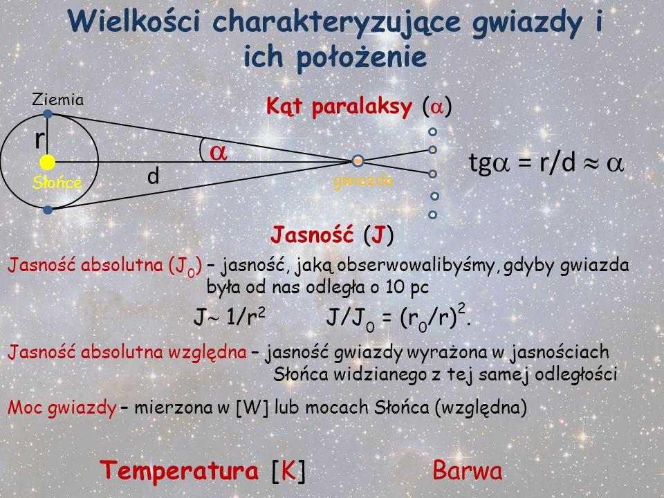 Wielkości charakteryzujące gwiazdy i ich położenie Kąt paralaksy ( ) Ziemia r d Słońce gwiazda tg = r/d Jasność (J) Jasność absolutna (J 0 ) – jasność
