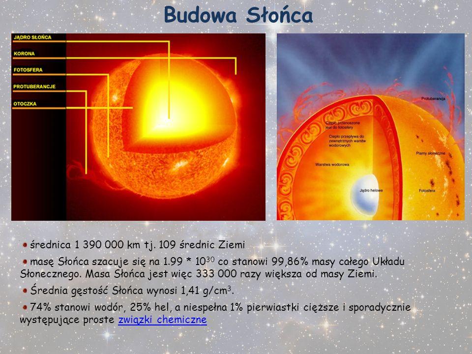 Budowa Słońca średnica 1 390 000 km tj. 109 średnic Ziemi masę Słońca szacuje się na 1.99 * 10 30 co stanowi 99,86% masy całego Układu Słonecznego. Ma