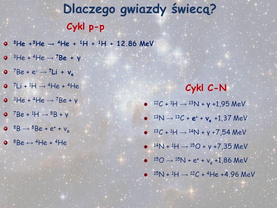 Dlaczego gwiazdy świecą? Cykl p-p 3 He + 3 He 4 He + 1 H + 1 H + 12.86 MeV 3 He + 4 He 7 Be + γ 7 Be + e 7 Li + ν e 7 Li + 1 H 4 He + 4 He 3 He + 4 He