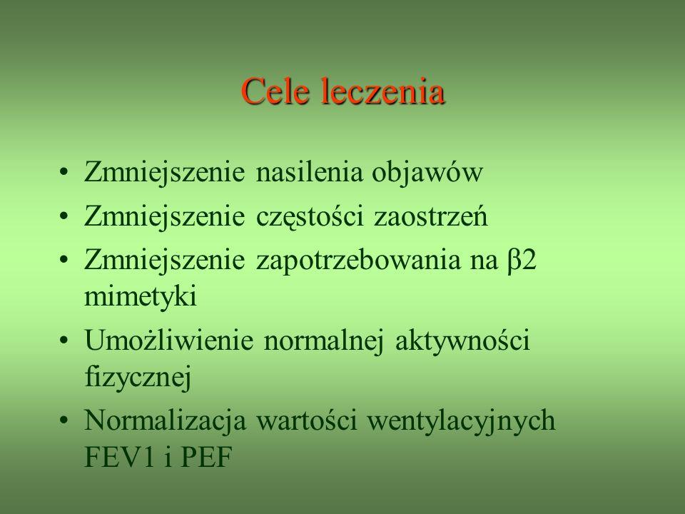 Cele leczenia Zmniejszenie nasilenia objawów Zmniejszenie częstości zaostrzeń Zmniejszenie zapotrzebowania na β2 mimetyki Umożliwienie normalnej aktywności fizycznej Normalizacja wartości wentylacyjnych FEV1 i PEF