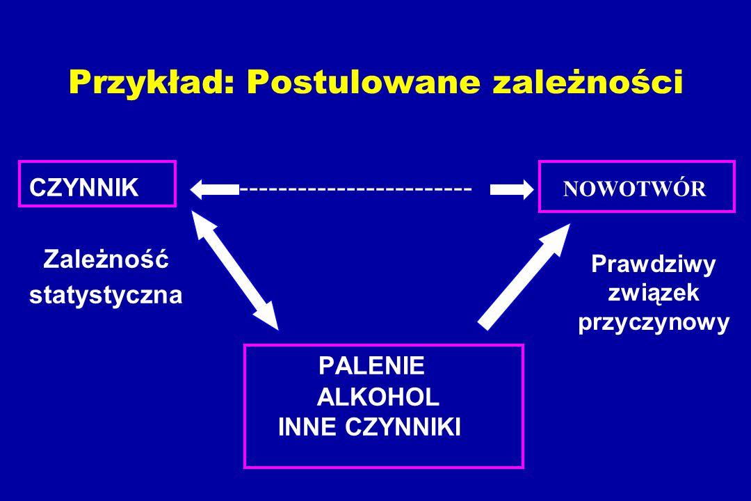 Przykład: Postulowane zależności CZYNNIK ------------------------- NOWOTWÓR Zależność statystyczna PALENIE ALKOHOL INNE CZYNNIKI Prawdziwy związek przyczynowy