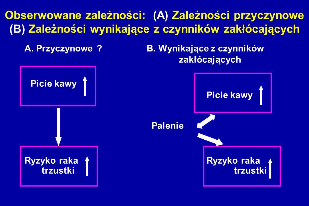 Obserwowane zależności: (A) Zależności przyczynowe (B) Zależności wynikające z czynników zakłócających A.