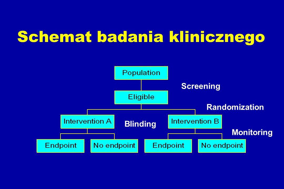 Schemat badania klinicznego Screening Randomization Blinding Monitoring