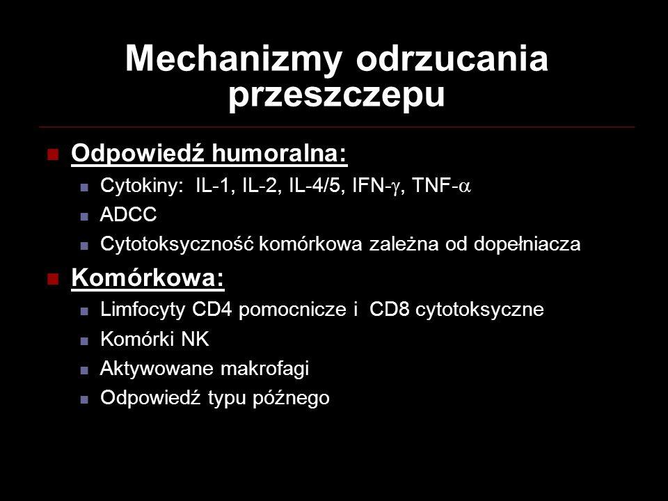 Mechanizmy odrzucania przeszczepu Odpowiedź humoralna: Cytokiny: IL-1, IL-2, IL-4/5, IFN-, TNF- ADCC Cytotoksyczność komórkowa zależna od dopełniacza