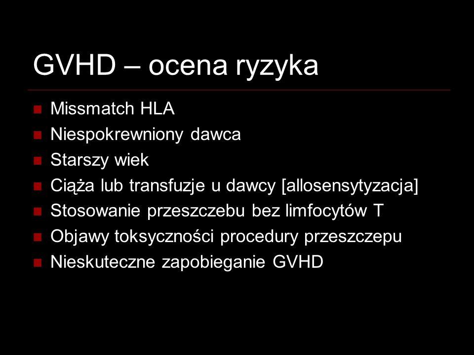 GVHD – ocena ryzyka Missmatch HLA Niespokrewniony dawca Starszy wiek Ciąża lub transfuzje u dawcy [allosensytyzacja] Stosowanie przeszczebu bez limfoc