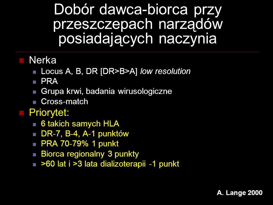 Dobór dawca-biorca przy przeszczepach narządów posiadających naczynia Nerka Locus A, B, DR [DR>B>A] low resolution PRA Grupa krwi, badania wirusologic