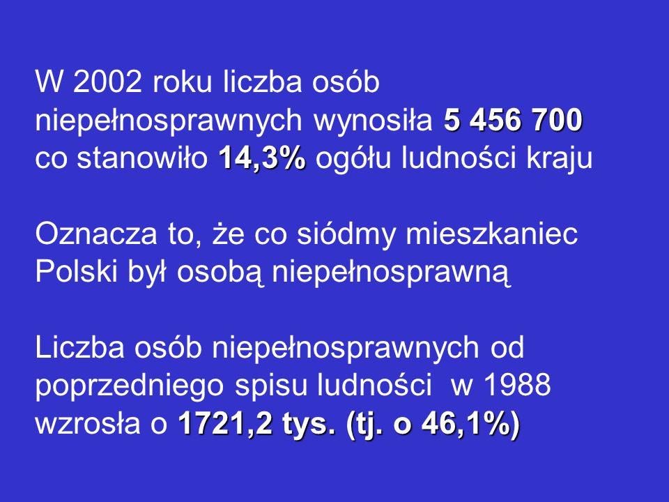 5 456 700 14,3% W 2002 roku liczba osób niepełnosprawnych wynosiła 5 456 700 co stanowiło 14,3% ogółu ludności kraju Oznacza to, że co siódmy mieszkan
