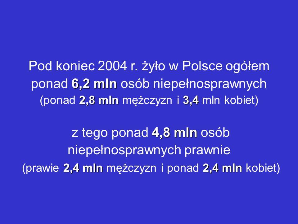 6,2 mln 2,8 mln3,4 Pod koniec 2004 r. żyło w Polsce ogółem ponad 6,2 mln osób niepełnosprawnych (ponad 2,8 mln mężczyzn i 3,4 mln kobiet) 4,8 mln 2,4
