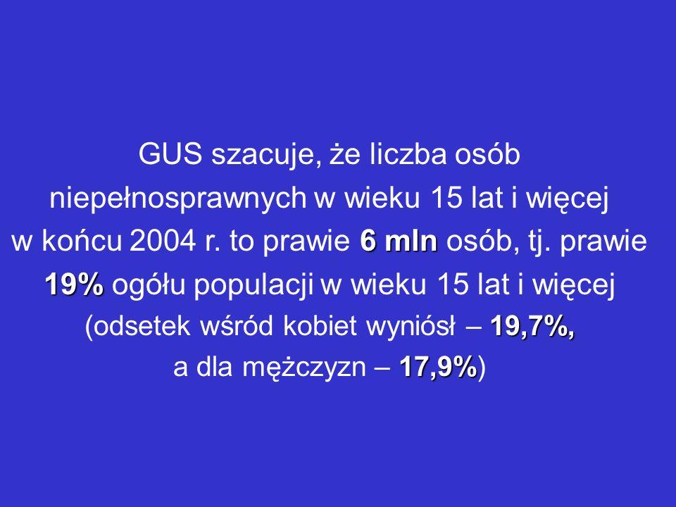 6 mln 19% GUS szacuje, że liczba osób niepełnosprawnych w wieku 15 lat i więcej w końcu 2004 r. to prawie 6 mln osób, tj. prawie 19% ogółu populacji w