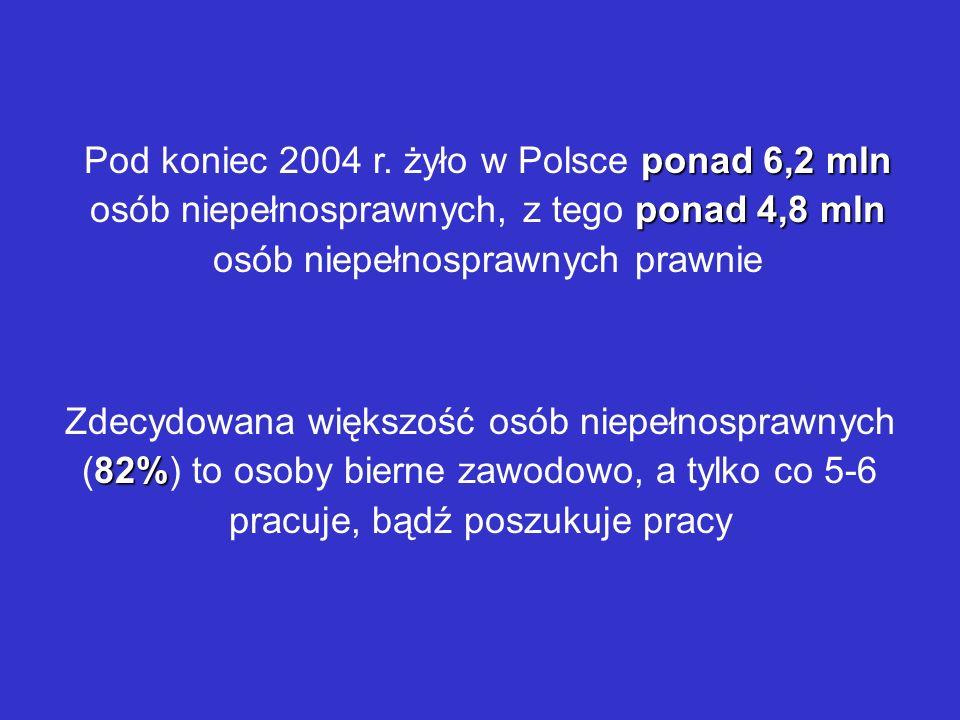 ponad6,2 mln ponad 4,8 mln Pod koniec 2004 r. żyło w Polsce ponad 6,2 mln osób niepełnosprawnych, z tego ponad 4,8 mln osób niepełnosprawnych prawnie