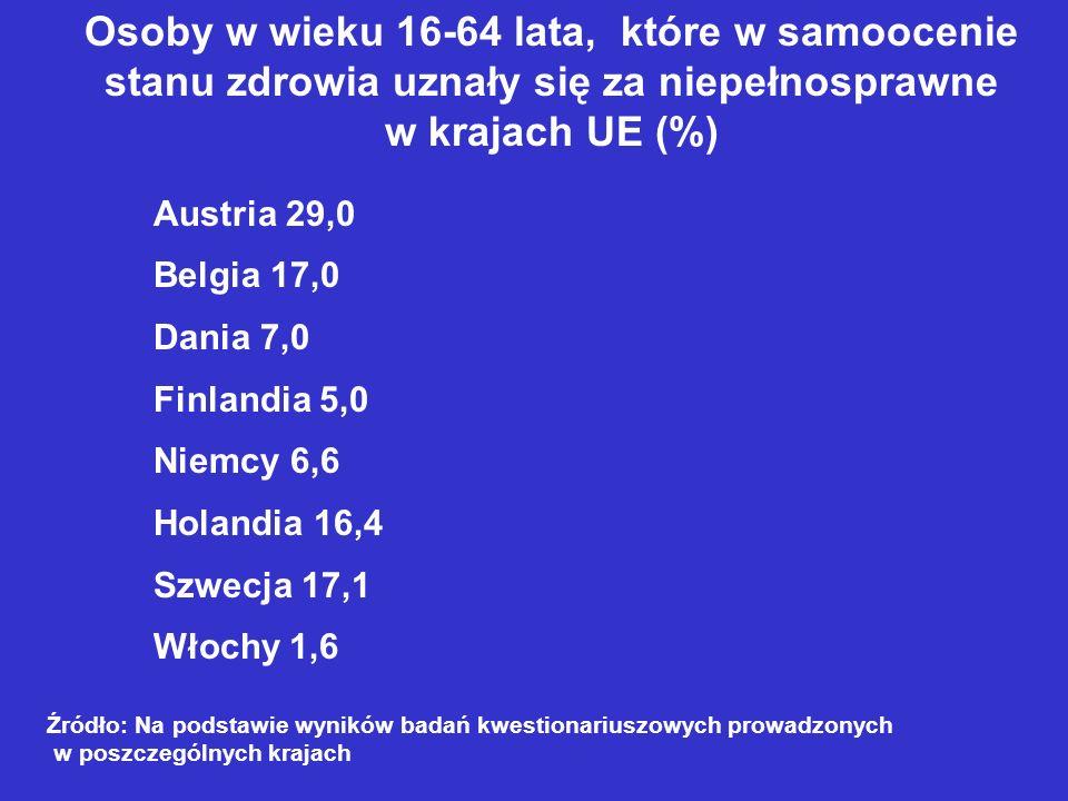 Osoby w wieku 16-64 lata, które w samoocenie stanu zdrowia uznały się za niepełnosprawne w krajach UE (%) Austria 29,0 Belgia 17,0 Dania 7,0 Finlandia