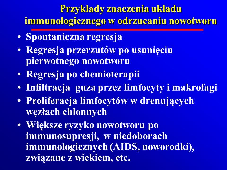 Przykłady znaczenia układu immunologicznego w odrzucaniu nowotworu Spontaniczna regresja Regresja przerzutów po usunięciu pierwotnego nowotworu Regres
