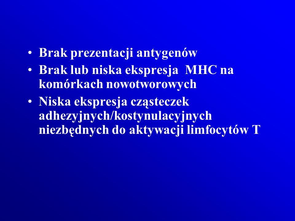 Brak prezentacji antygenów Brak lub niska ekspresja MHC na komórkach nowotworowych Niska ekspresja cząsteczek adhezyjnych/kostynulacyjnych niezbędnych