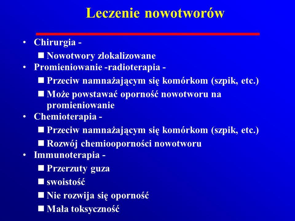 Leczenie nowotworów Chirurgia - nNowotwory zlokalizowane Promieniowanie -radioterapia - nPrzeciw namnażającym się komórkom (szpik, etc.) nMoże powstaw