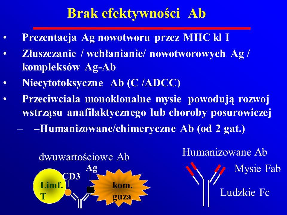 Brak efektywności Ab Prezentacja Ag nowotworu przez MHC kl I Złuszczanie / wchłanianie/ nowotworowych Ag / kompleksów Ag-Ab Niecytotoksyczne Ab (C /AD