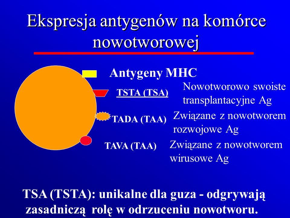 Ekspresja antygenów na komórce nowotworowej Antygeny MHC TAVA (TAA) TSTA (TSA) TADA (TAA) TSA (TSTA): unikalne dla guza - odgrywają zasadniczą rolę w