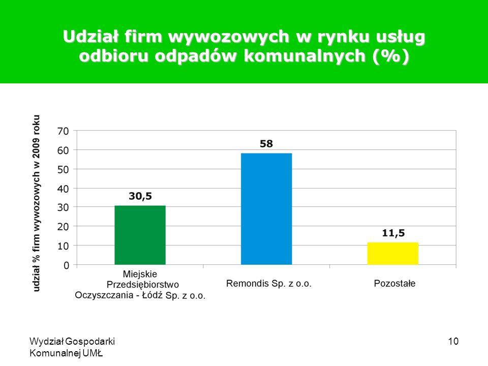 Wydział Gospodarki Komunalnej UMŁ 10 Udział firm wywozowych w rynku usług odbioru odpadów komunalnych (%)