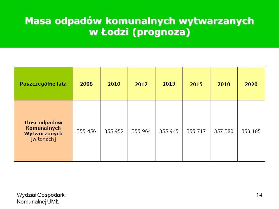 Wydział Gospodarki Komunalnej UMŁ 14 Masa odpadów komunalnych wytwarzanych w Łodzi (prognoza) Poszczególne lata2008201020122013201520182020 Ilość odpa
