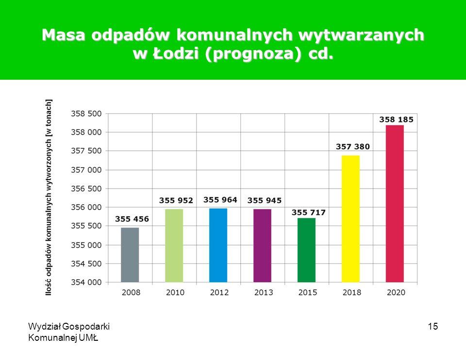 Wydział Gospodarki Komunalnej UMŁ 15 Masa odpadów komunalnych wytwarzanych w Łodzi (prognoza) cd.