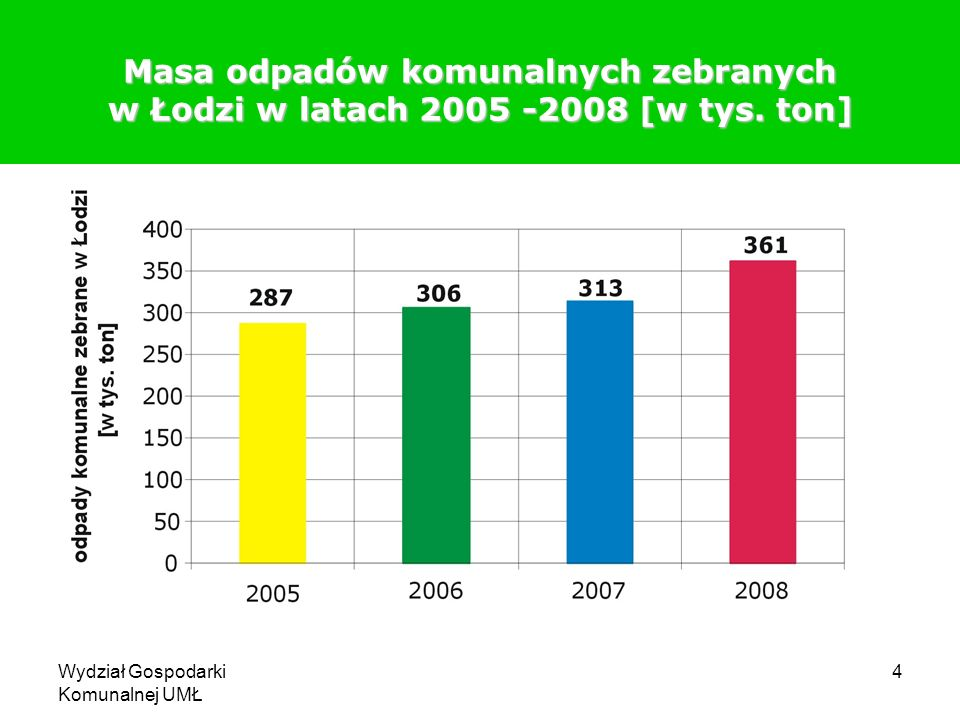 Wydział Gospodarki Komunalnej UMŁ 4 Masa odpadów komunalnych zebranych w Łodzi w latach 2005 -2008 [w tys. ton]