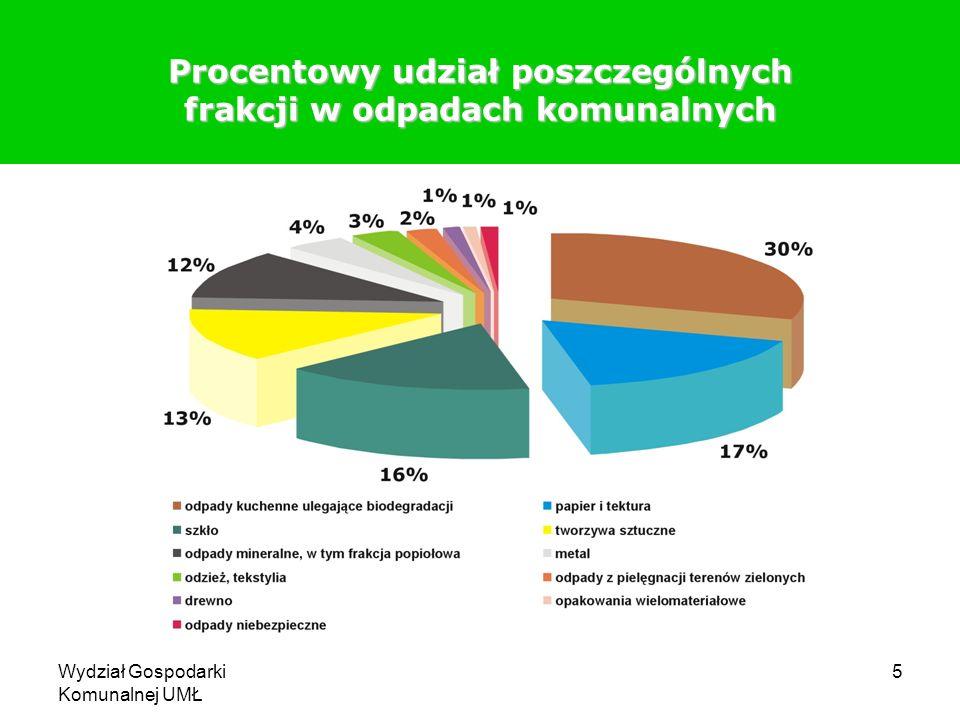 Wydział Gospodarki Komunalnej UMŁ 5 Procentowy udział poszczególnych frakcji w odpadach komunalnych