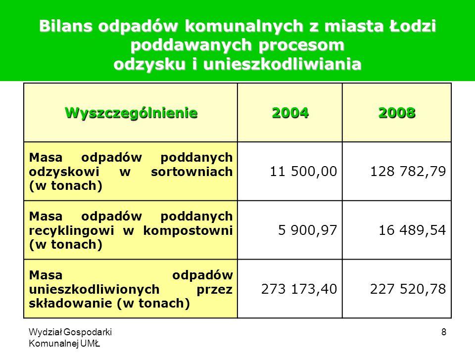 Wydział Gospodarki Komunalnej UMŁ 8 Bilans odpadów komunalnych z miasta Łodzi poddawanych procesom odzysku i unieszkodliwiania Wyszczególnienie2004200