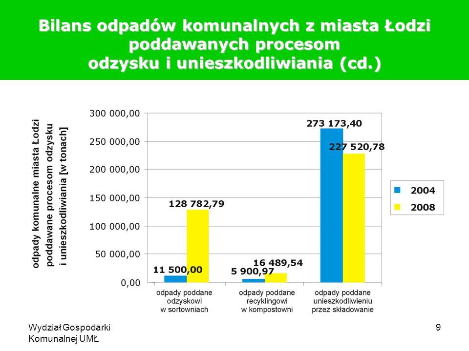 Wydział Gospodarki Komunalnej UMŁ 9 Bilans odpadów komunalnych z miasta Łodzi poddawanych procesom odzysku i unieszkodliwiania (cd.)