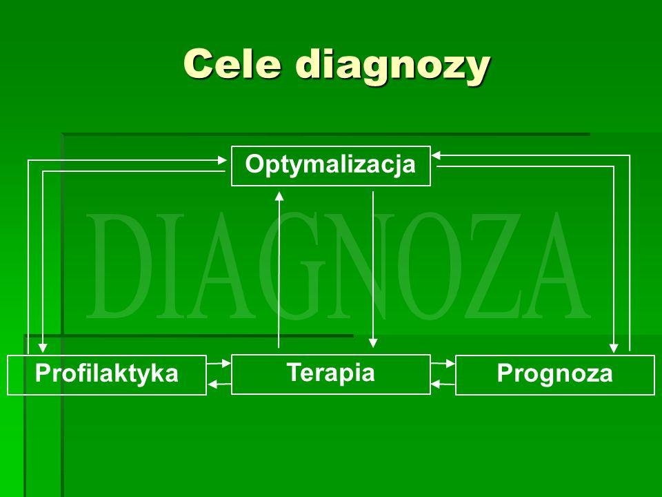 Cele diagnozy Optymalizacja Profilaktyka Terapia Prognoza